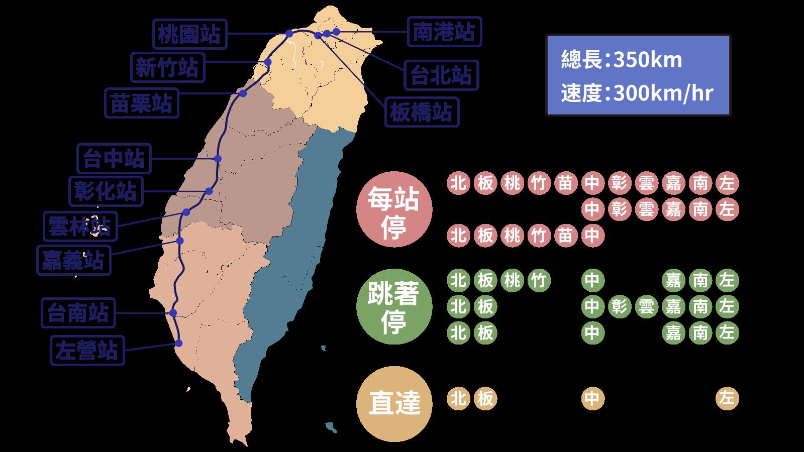 台湾高鐵线路图