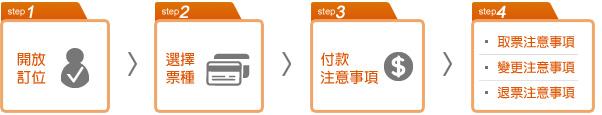 台灣高鐵網路訂票步驟示意圖