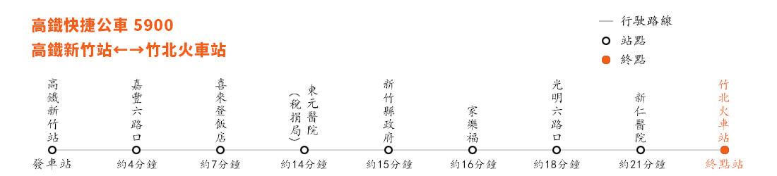 新竹高鐵接駁車路線圖